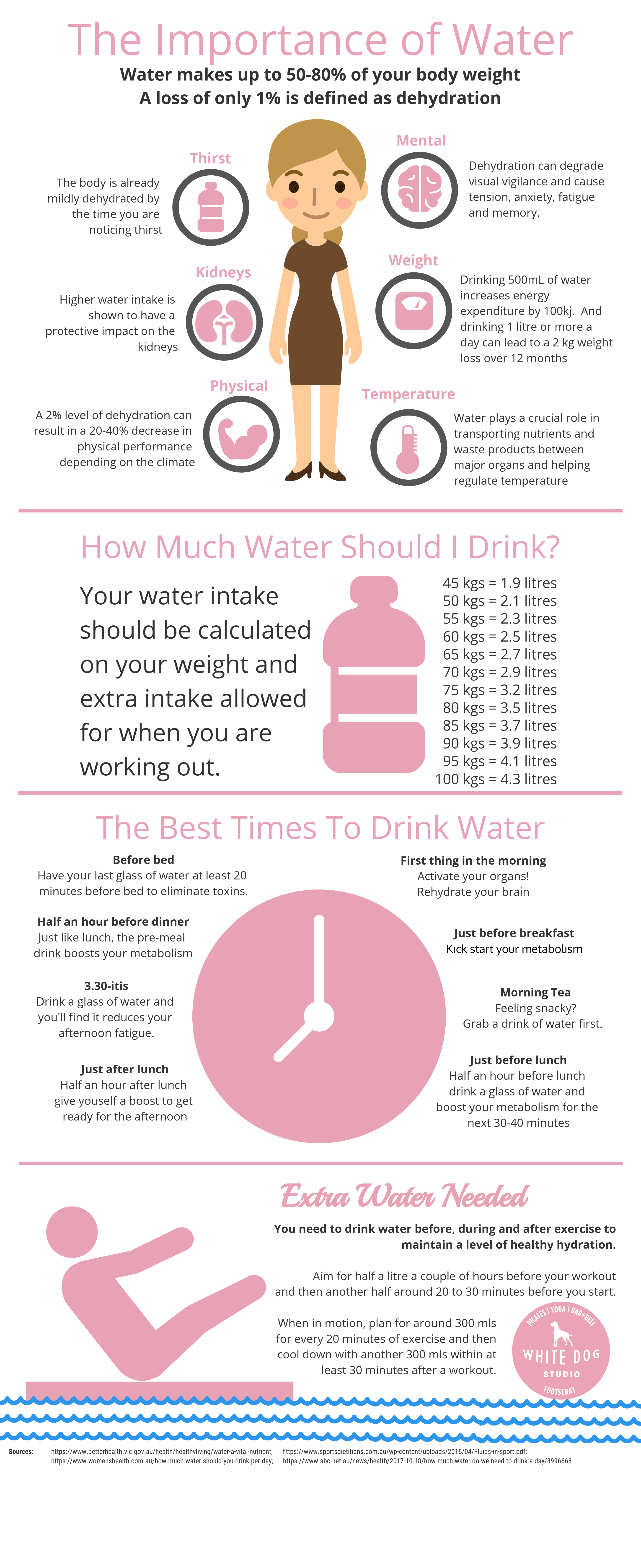 The Importance of Water Infographic